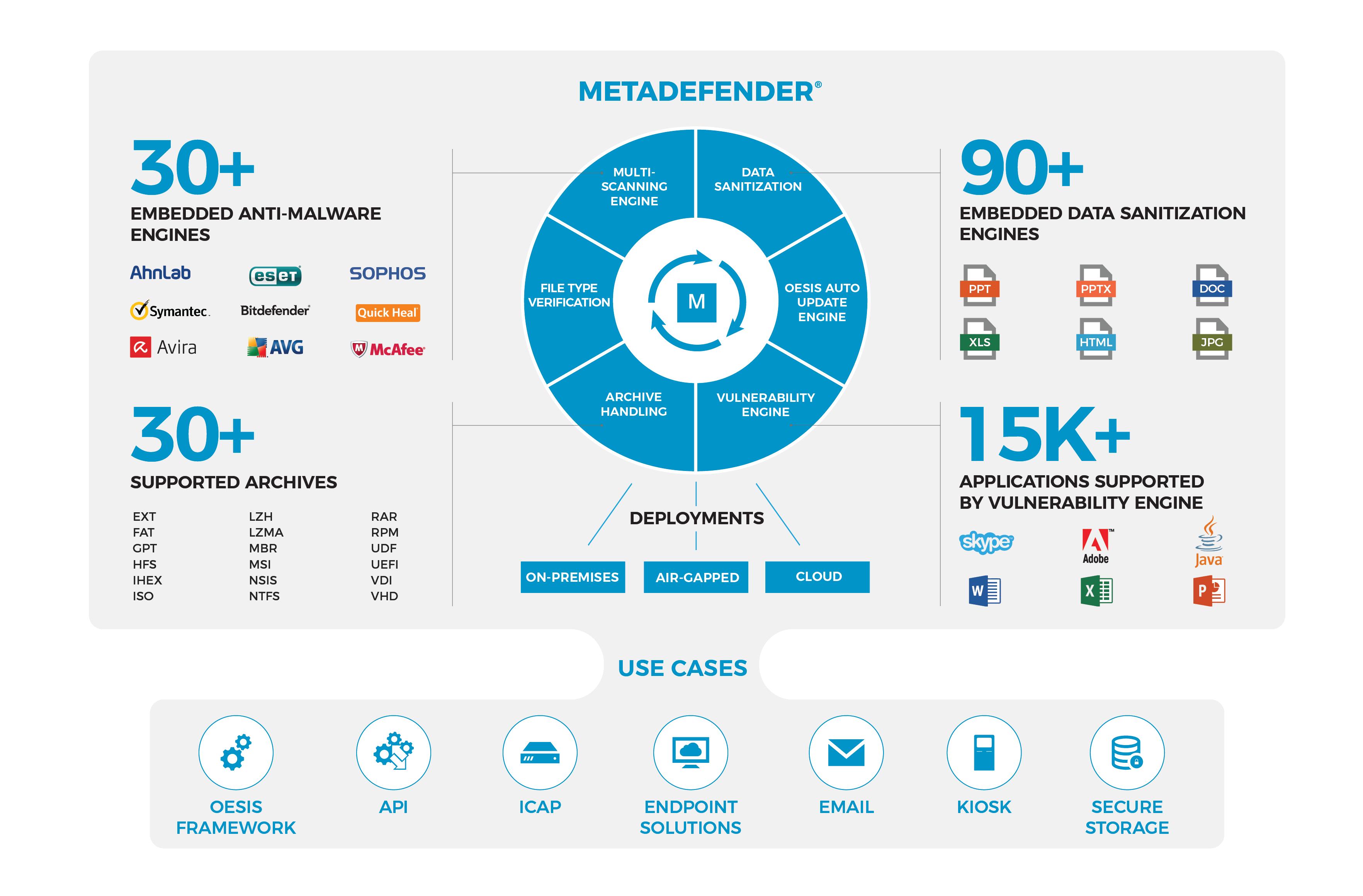 Az új Metadefender Client – biztonságos USB adatbeléptetés