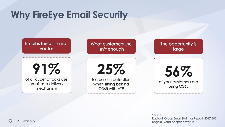 FireEye O365 e-mail security tool webinar és teszt