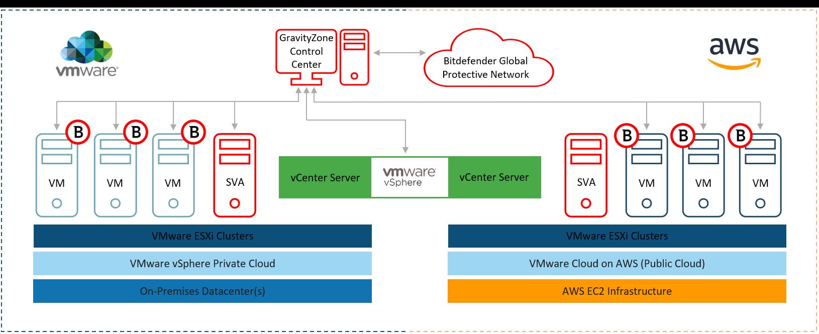 VMware Cloud védelem AWS-en GravityZone-nal