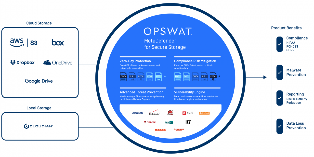 Új OPSWAT termék: MetaDefender for Secure Storage