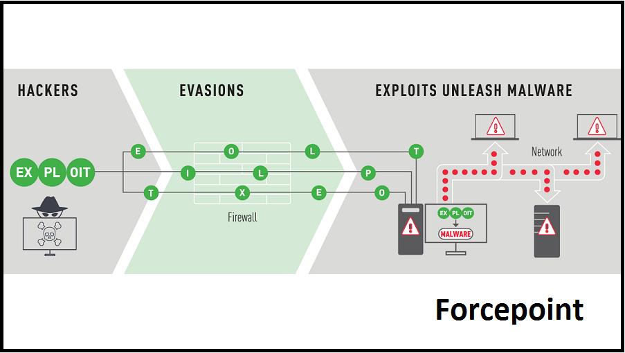 Forcepoint: hálózatbiztonsági teszt