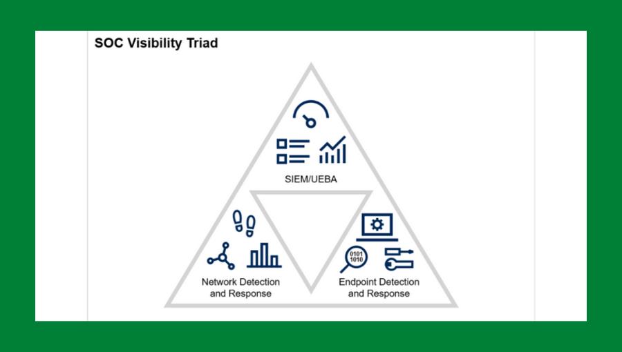 Vectra - Microsoft: SOC láthatósági triád